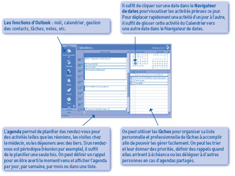 I- Les logiciels dorganisation et de communication Gestion de projet - TC1