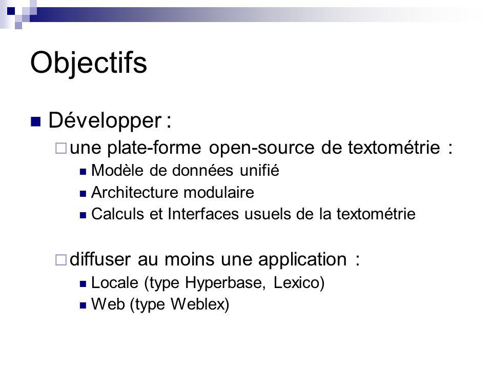 Partenaires DTM : Ludovic Lebart (développements logiciels innovants dans la suite de composants réalisés pour SPAD et SPAD-T, important logiciel de statistique et d analyse des données diffusé par la société SPADsoft, Paris : http://www.spadsoft.com) http://www.spadsoft.com HYPERBASE : Etienne Brunet (diffusé en CDROM par lU.