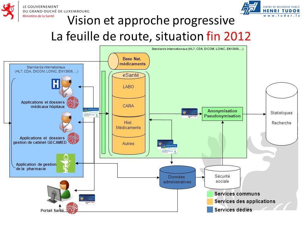 Vision et approche progressive La feuille de route, situation fin 2012 Standards internationaux (HL7, CDA, DICOM, LOINC, EN13606,…) Applications et do
