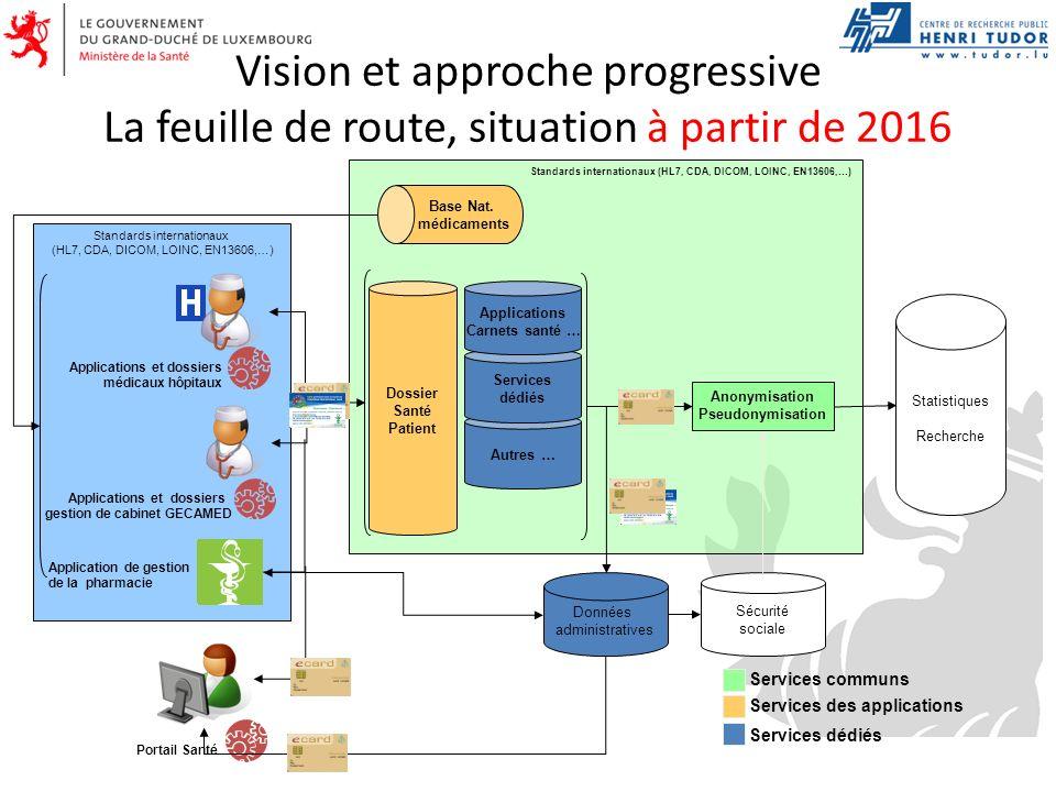 Vision et approche progressive La feuille de route, situation à partir de 2016 Standards internationaux (HL7, CDA, DICOM, LOINC, EN13606,…) Applicatio