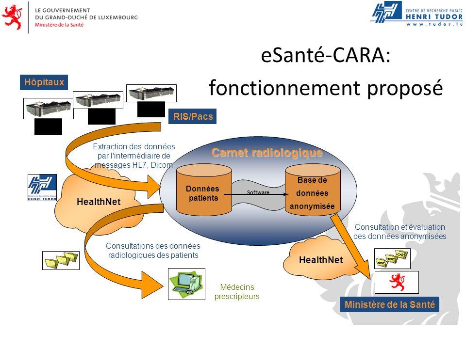 eSanté-CARA: fonctionnement proposé Consultation et évaluation des données anonymisées Données patients Base de données anonymisée Consultations des d
