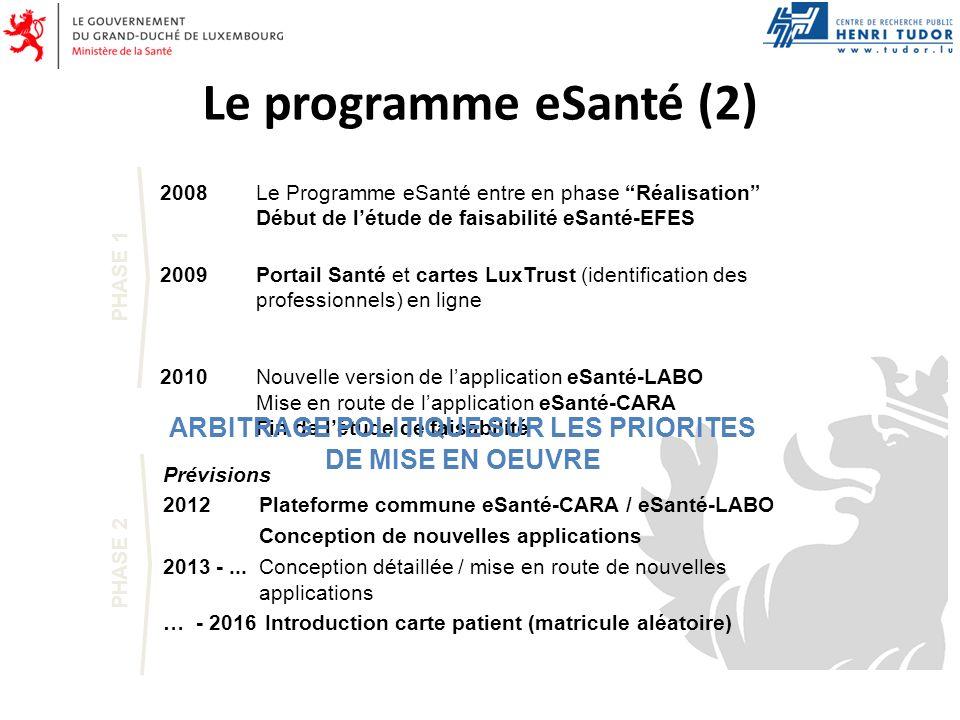 Le programme eSanté (2) 2008Le Programme eSanté entre en phase Réalisation Début de létude de faisabilité eSanté-EFES 2009Portail Santé et cartes LuxT