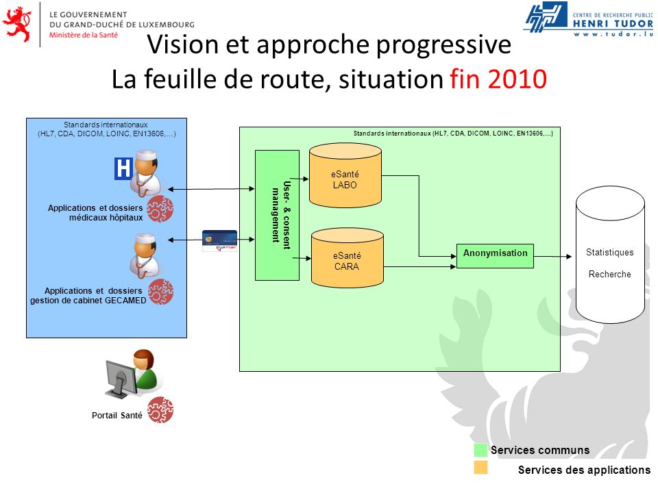 Vision et approche progressive La feuille de route, situation fin 2012 Standards internationaux (HL7, CDA, DICOM, LOINC, EN13606,…) Applications et dossiers gestion de cabinet GECAMED Applications et dossiers médicaux hôpitaux Portail Santé Anonymisation Pseudonymisation CARA LABO Services communs Services des applications Statistiques Recherche User- & consent management eSanté