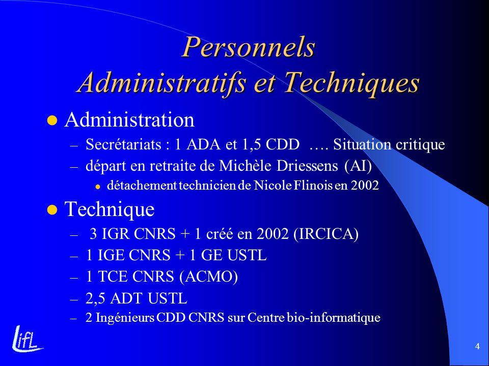 4 Personnels Administratifs et Techniques Administration – Secrétariats : 1 ADA et 1,5 CDD …. Situation critique – départ en retraite de Michèle Dries