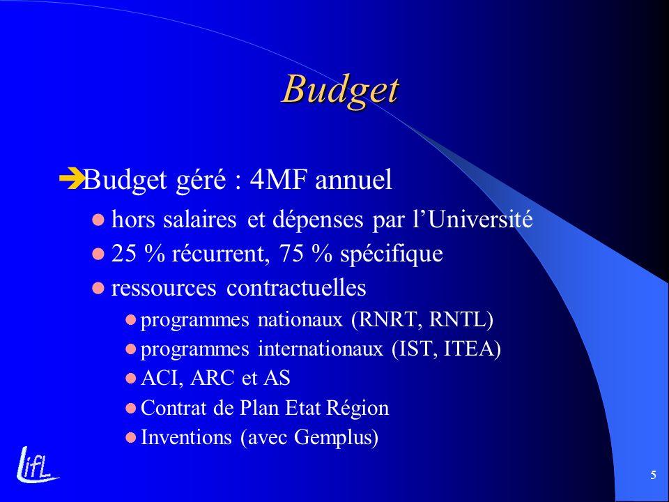 5 Budget Budget géré : 4MF annuel hors salaires et dépenses par lUniversité 25 % récurrent, 75 % spécifique ressources contractuelles programmes natio