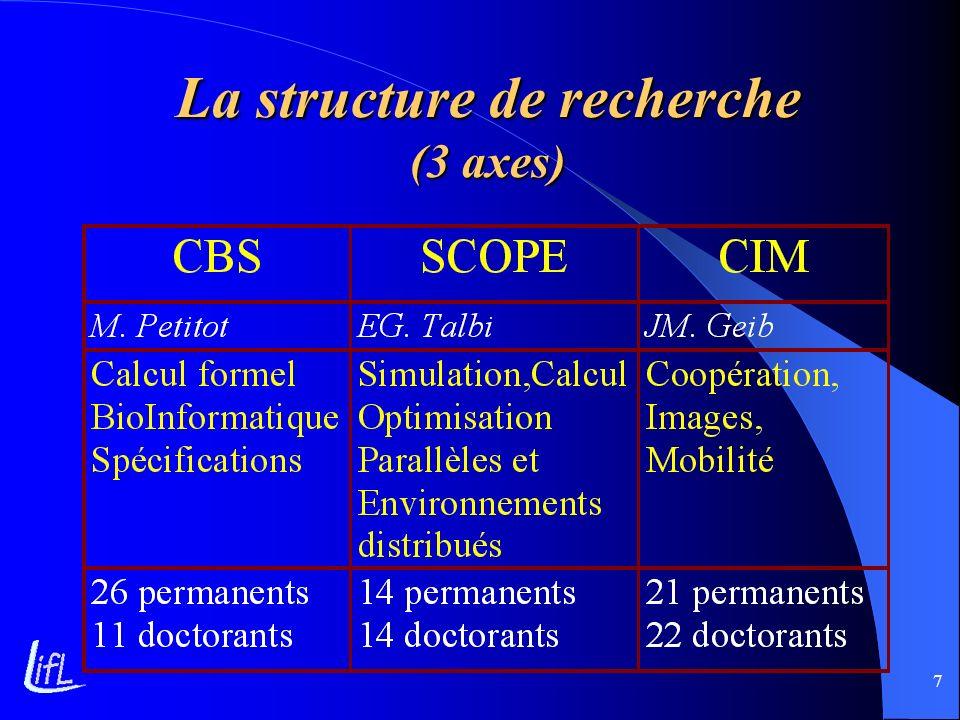 7 La structure de recherche (3 axes)