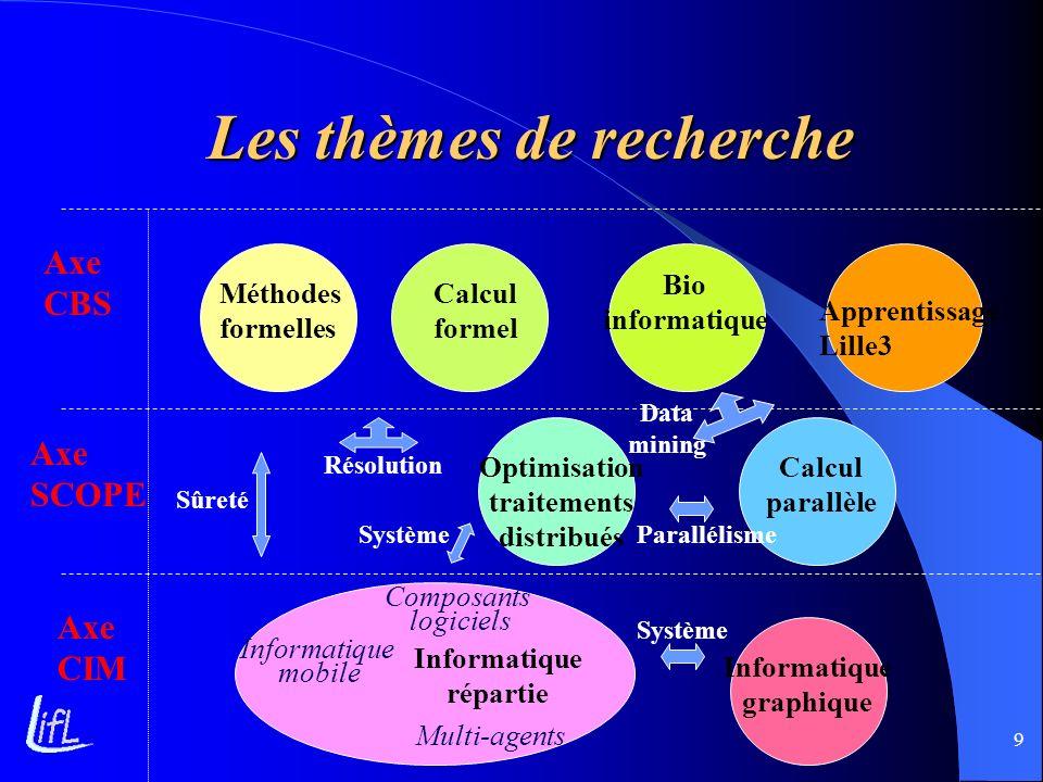9 Les thèmes de recherche Méthodes formelles Calcul formel Apprentissage Lille3 Bio informatique Calcul parallèle Optimisation traitements distribués
