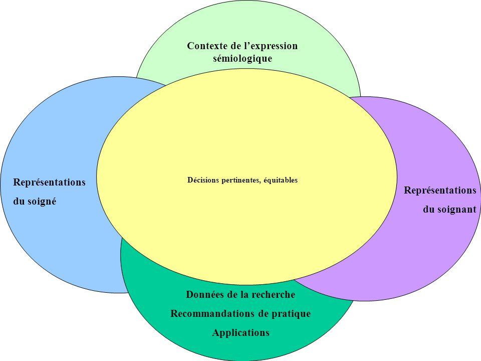 Contexte de lexpression sémiologique Représentations du soigné Données de la recherche Recommandations de pratique Applications Représentations du soignant Décisions pertinentes, équitables
