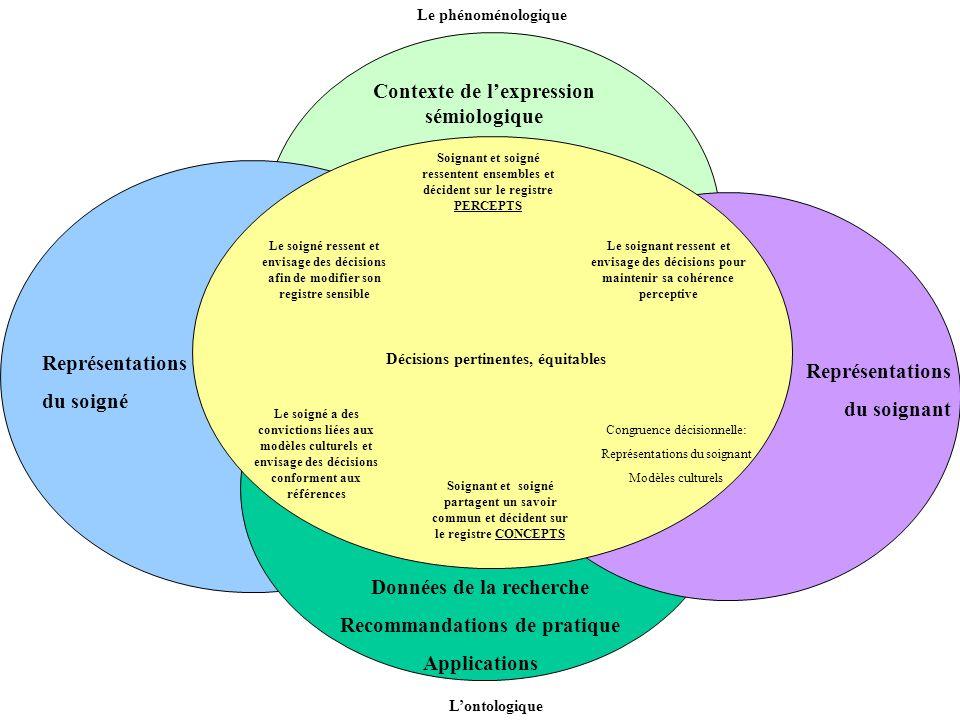 Contexte de lexpression sémiologique Représentations du soigné Données de la recherche Recommandations de pratique Applications Représentations du soi