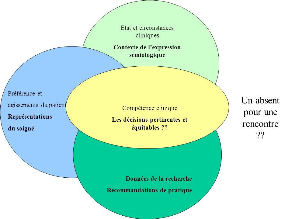 Etat et circonstances cliniques Contexte de lexpression sémiologique Préférence et agissements du patient Représentations du soigné Données de la rech