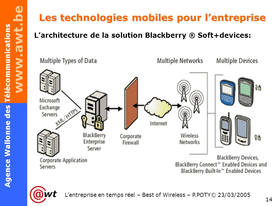 www.awt.be 14 Agence Wallonne des Télécommunications Lentreprise en temps réel – Best of Wireless – P.POTY© 23/03/2005 Les technologies mobiles pour lentreprise Larchitecture de la solution Blackberry ® Soft+devices: