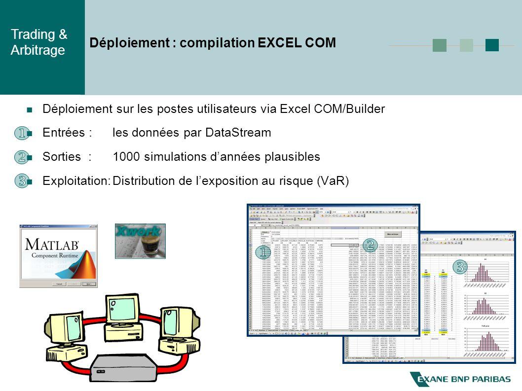 Trading & Arbitrage Déploiement : compilation EXCEL COM Déploiement sur les postes utilisateurs via Excel COM/Builder Entrées :les données par DataStream Sorties :1000 simulations dannées plausibles Exploitation:Distribution de lexposition au risque (VaR)