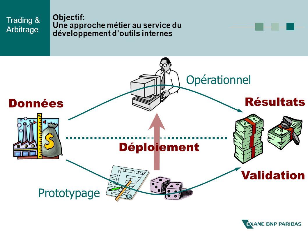 Trading & Arbitrage Objectif: Une approche métier au service du développement doutils internes Opérationnel Prototypage Données Résultats Déploiement Validation
