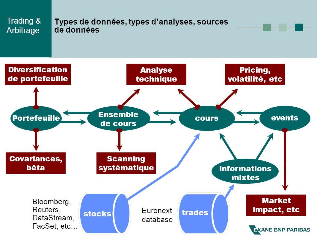 Trading & Arbitrage Simulation de données réalistes : principe Prétraitements (stationnarisation) Espace de représentation (dans lequel les données sont indépendantes) copules non paramétriques Simulation de données indépendantes Inversion des copules Modèle de corrélations Application des corrélations