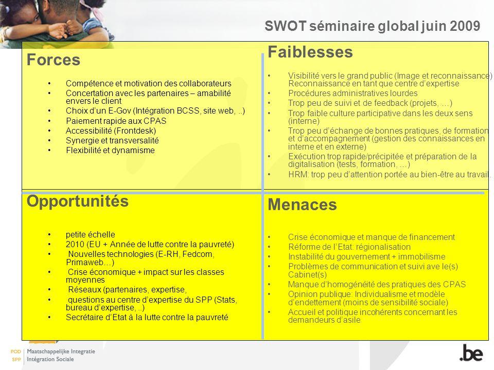 SWOT séminaire global juin 2009 Forces Compétence et motivation des collaborateurs Concertation avec les partenaires – amabilité envers le client Choix dun E-Gov (Intégration BCSS, site web,..) Paiement rapide aux CPAS Accessibilité (Frontdesk) Synergie et transversalité Flexibilité et dynamisme Opportunités petite échelle 2010 (EU + Année de lutte contre la pauvreté) Nouvelles technologies (E-RH, Fedcom, Primaweb…) Crise économique + impact sur les classes moyennes Réseaux (partenaires, expertise, questions au centre dexpertise du SPP (Stats, bureau dexpertise,..) Secrétaire dEtat à la lutte contre la pauvreté Faiblesses Visibilité vers le grand public (Image et reconnaissance) Reconnaissance en tant que centre dexpertise Procédures administratives lourdes Trop peu de suivi et de feedback (projets, …) Trop faible culture participative dans les deux sens (interne) Trop peu déchange de bonnes pratiques, de formation et daccompagnement (gestion des connaissances en interne et en externe) Exécution trop rapide/précipitée et préparation de la digitalisation (tests, formation, …) HRM: trop peu dattention portée au bien-être au travail.
