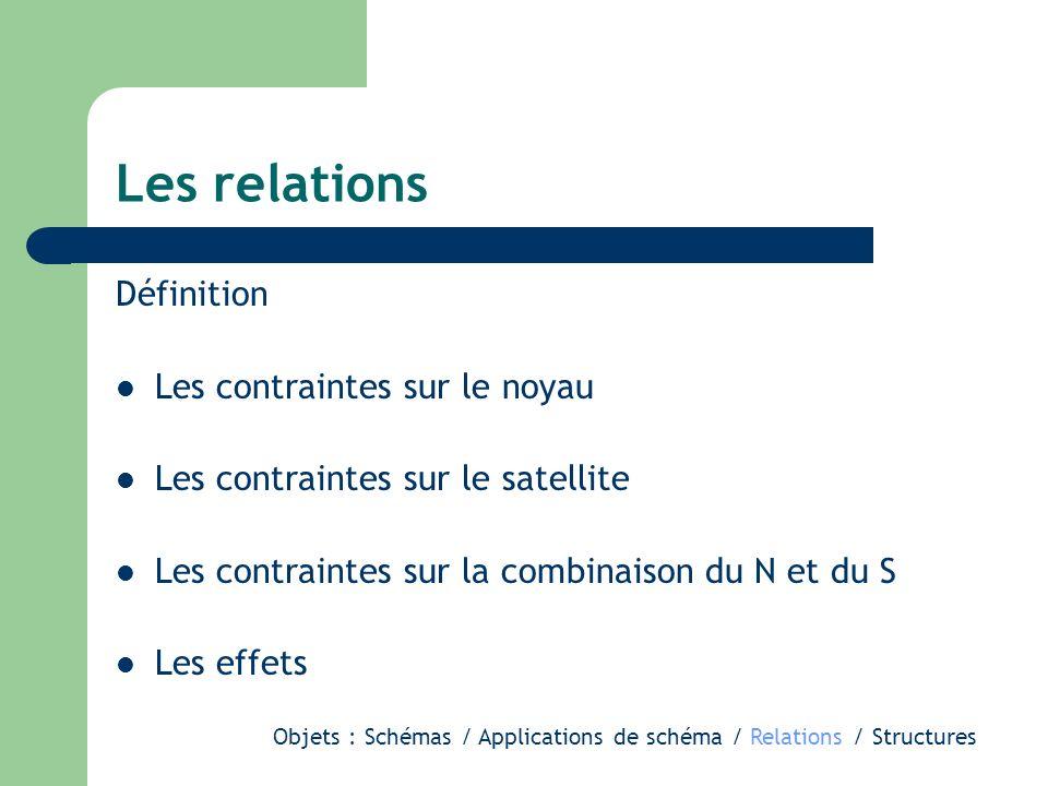 Les relations Définition Les contraintes sur le noyau Les contraintes sur le satellite Les contraintes sur la combinaison du N et du S Les effets Objets : Schémas / Applications de schéma / Relations / Structures