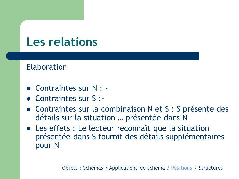 Les relations Elaboration Contraintes sur N : - Contraintes sur S :- Contraintes sur la combinaison N et S : S présente des détails sur la situation …