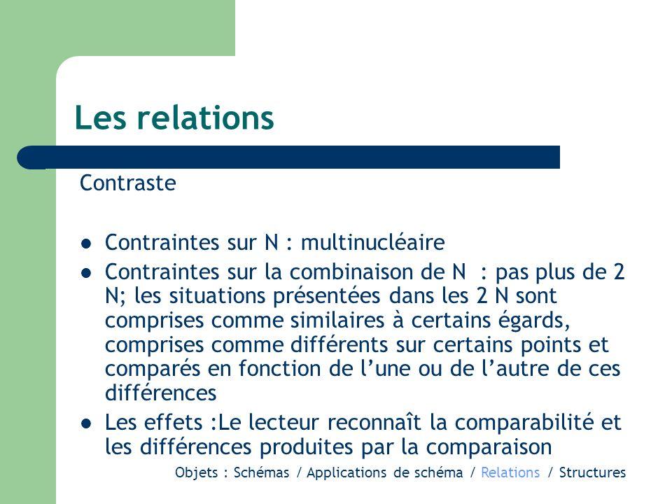 Les relations Contraste Contraintes sur N : multinucléaire Contraintes sur la combinaison de N : pas plus de 2 N; les situations présentées dans les 2 N sont comprises comme similaires à certains égards, comprises comme différents sur certains points et comparés en fonction de lune ou de lautre de ces différences Les effets :Le lecteur reconnaît la comparabilité et les différences produites par la comparaison Objets : Schémas / Applications de schéma / Relations / Structures