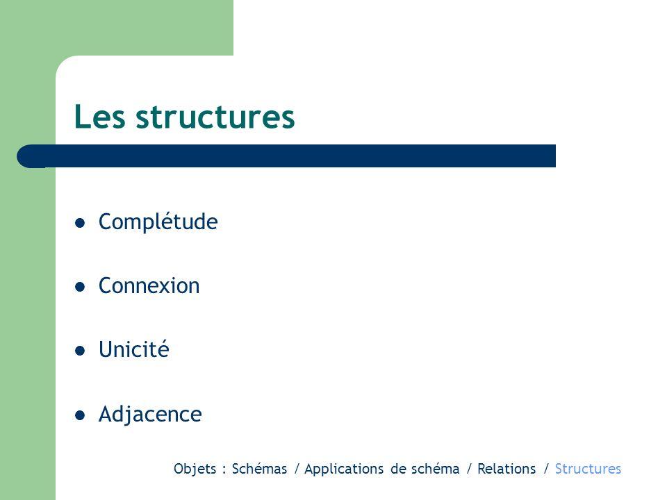 Complétude Connexion Unicité Adjacence Objets : Schémas / Applications de schéma / Relations / Structures