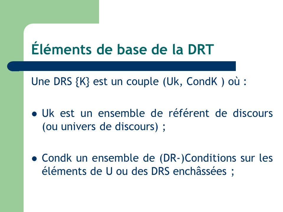 Éléments de base de la DRT Une DRS {K} est un couple (Uk, CondK ) où : Uk est un ensemble de référent de discours (ou univers de discours) ; Condk un ensemble de (DR-)Conditions sur les éléments de U ou des DRS enchâssées ;