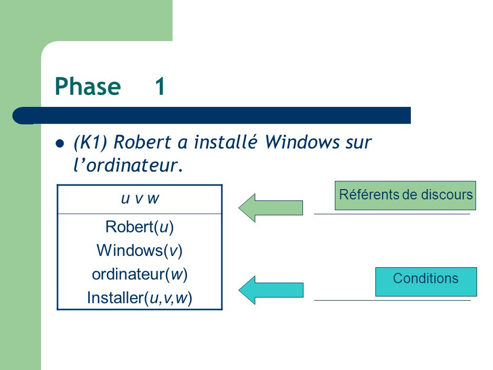 Phase1 (K1) Robert a installé Windows sur lordinateur.