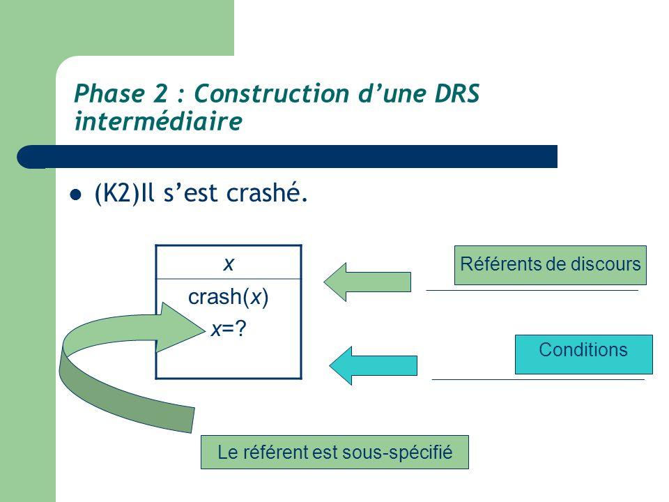 Phase 2 : Construction dune DRS intermédiaire (K2)Il sest crashé. x crash(x) x=? Référents de discours Conditions Le référent est sous-spécifié