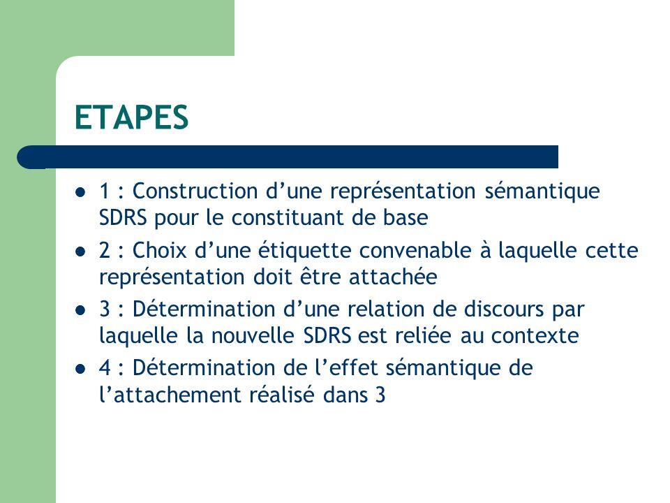 ETAPES 1 : Construction dune représentation sémantique SDRS pour le constituant de base 2 : Choix dune étiquette convenable à laquelle cette représentation doit être attachée 3 : Détermination dune relation de discours par laquelle la nouvelle SDRS est reliée au contexte 4 : Détermination de leffet sémantique de lattachement réalisé dans 3