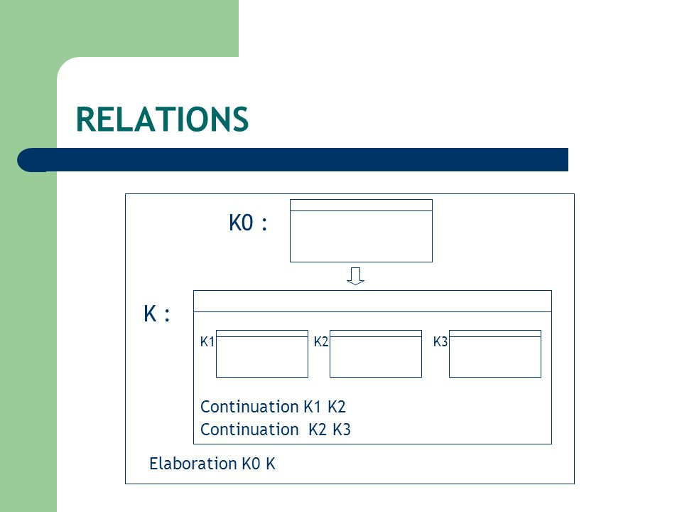 RELATIONS K0 : Elaboration K0 K K : Continuation K2 K3 Continuation K1 K2 K1K2K3