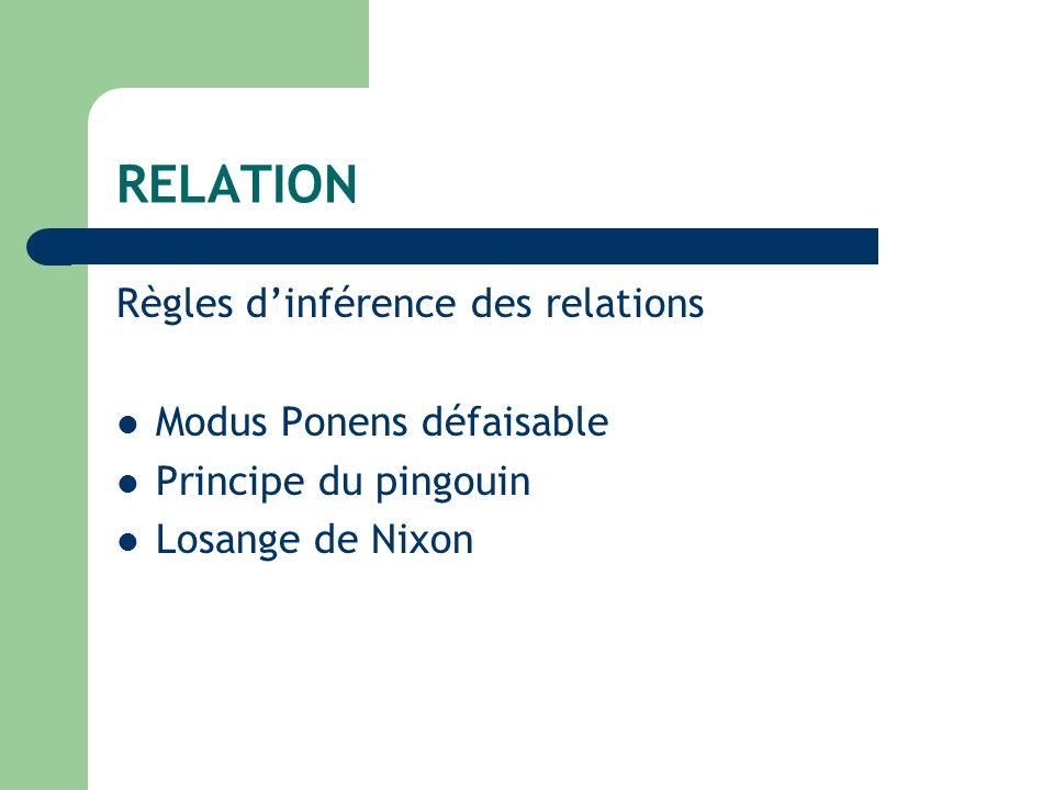 RELATION Règles dinférence des relations Modus Ponens défaisable Principe du pingouin Losange de Nixon