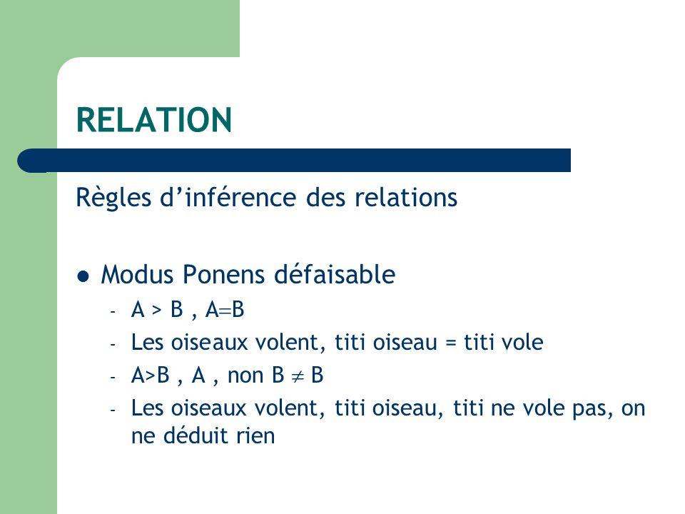 RELATION Règles dinférence des relations Modus Ponens défaisable – A > B, A B – Les oiseaux volent, titi oiseau = titi vole – A>B, A, non B B – Les oi