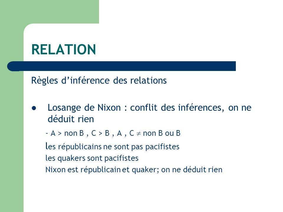 RELATION Règles dinférence des relations Losange de Nixon : conflit des inférences, on ne déduit rien - A > non B, C > B, A, C non B ou B l es républicains ne sont pas pacifistes les quakers sont pacifistes Nixon est républicain et quaker; on ne déduit rien
