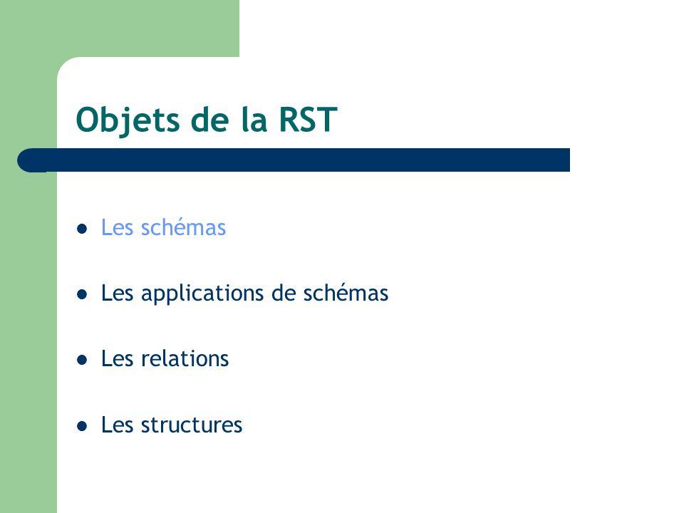 Objets de la RST Les schémas Les applications de schémas Les relations Les structures