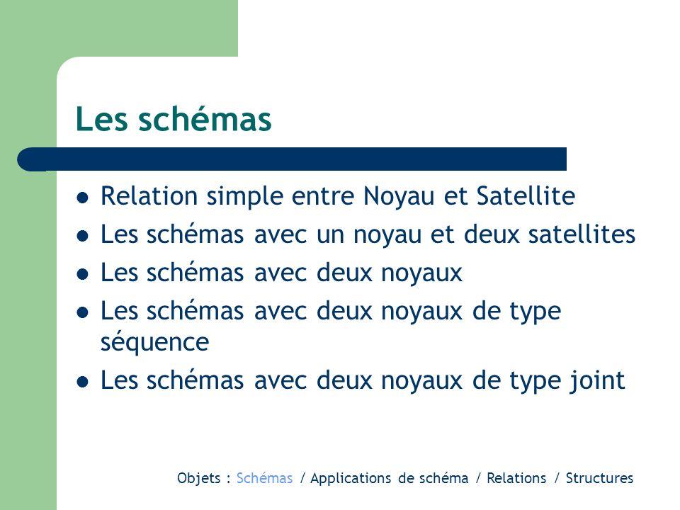 Les schémas Relation simple entre Noyau et Satellite Les schémas avec un noyau et deux satellites Les schémas avec deux noyaux Les schémas avec deux noyaux de type séquence Les schémas avec deux noyaux de type joint Objets : Schémas / Applications de schéma / Relations / Structures