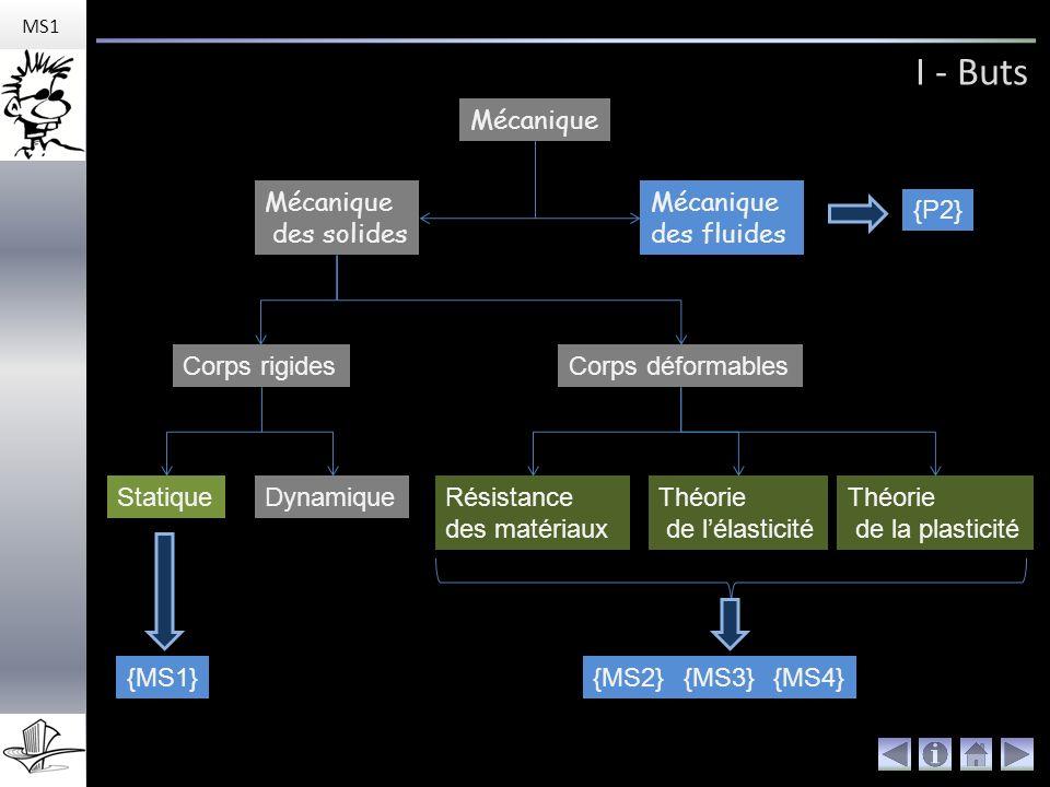 I - Buts MS1 Mécanique Mécanique des solides Mécanique des fluides Corps rigidesCorps déformables StatiqueDynamiqueRésistance des matériaux Théorie de lélasticité Théorie de la plasticité {P2} {MS1}{MS2}{MS3}{MS4}