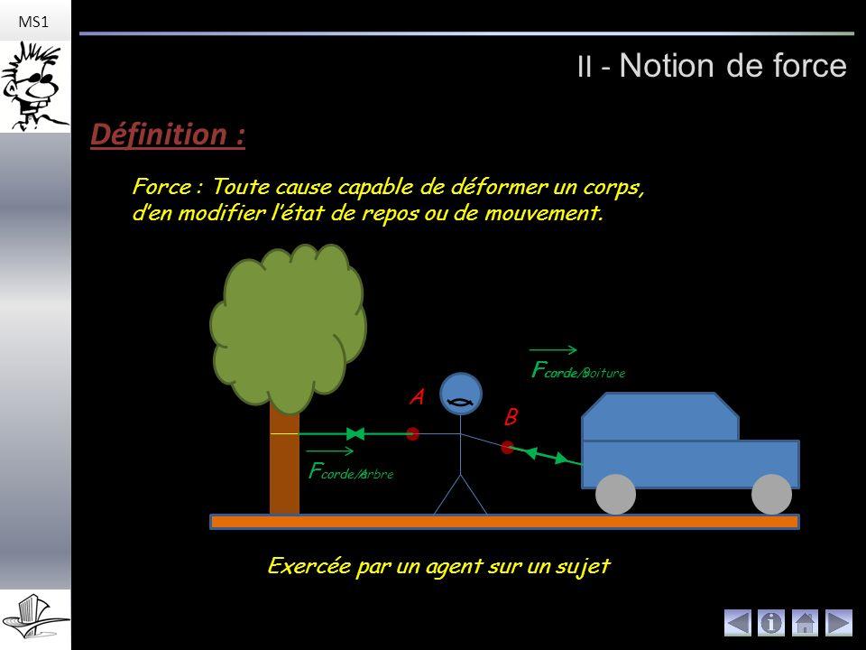 II - Notion de force MS1 Définition : Exercée par un agent sur un sujet Force : Toute cause capable de déformer un corps, den modifier létat de repos ou de mouvement.
