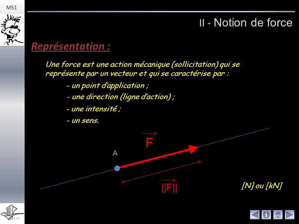 II - Notion de force MS1 Représentation :