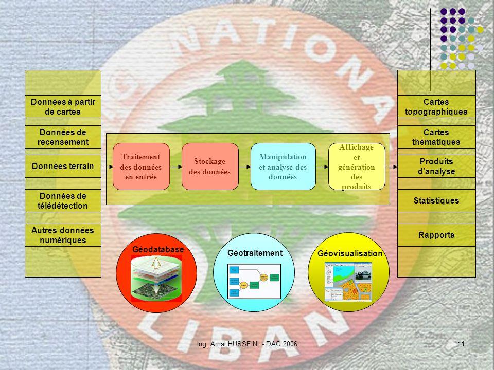 Ing. Amal HUSSEINI - DAG 200611 Données à partir de cartes Données de recensement Données terrain Données de télédétection Autres données numériques C