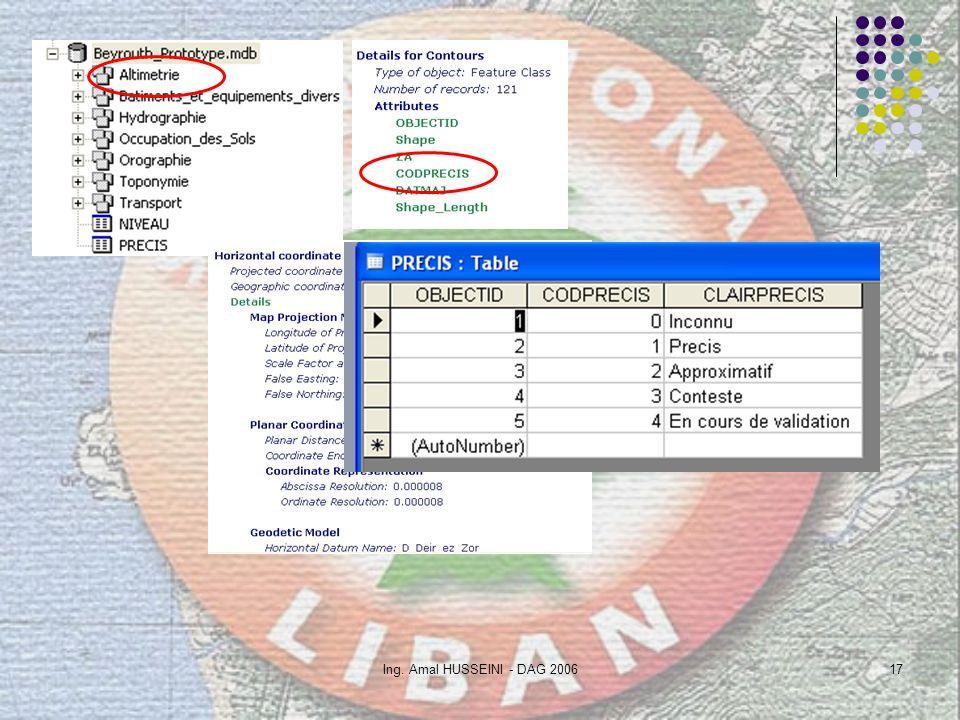 Ing. Amal HUSSEINI - DAG 200617