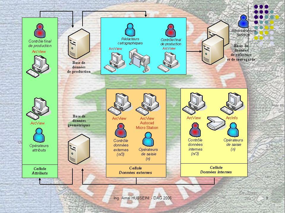 Ing. Amal HUSSEINI - DAG 20069 Base de données géométriques Base de données de production Bases de données de référence et de sauvegarde