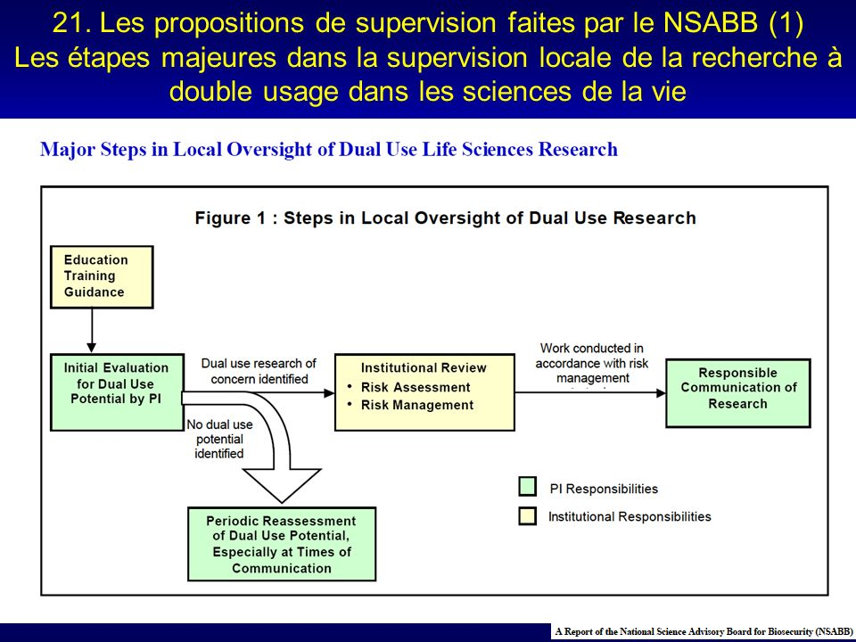 Dual-use research of concern identified Work conducted in accordance with risk management No dual use potential identified 21. Les propositions de sup