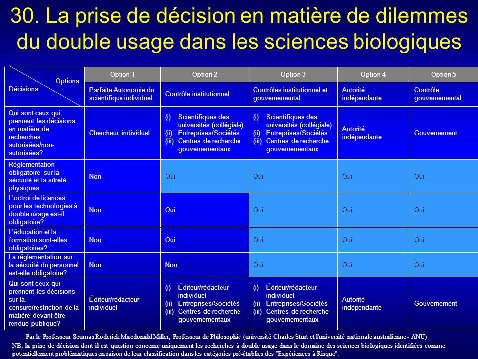 NB: la prise de décision dont il est question concerne uniquement les recherches à double usage dans le domaine des sciences biologiques identifiées comme potentiellement problématiques en raison de leur classification dans les catégories pré-établies des Expériences à Risque .