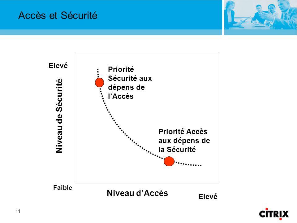 11 Accès et Sécurité Niveau dAccès Niveau de Sécurité Faible Elevé Priorité Sécurité aux dépens de lAccès Priorité Accès aux dépens de la Sécurité