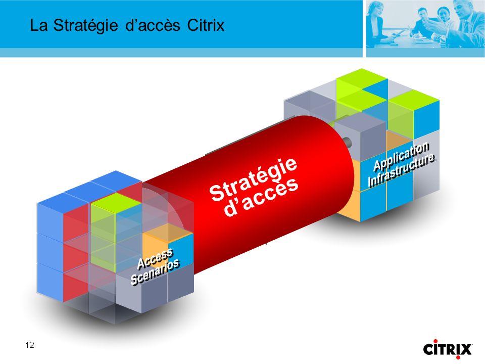 12 Stratégie daccès La Stratégie daccès Citrix