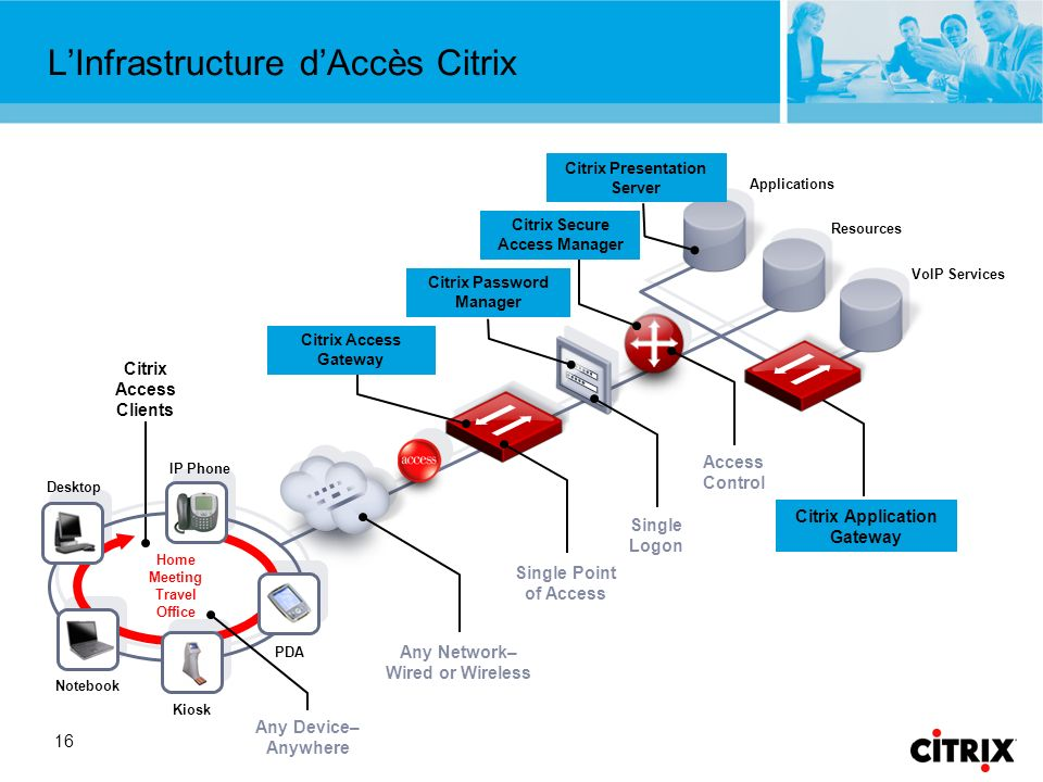 16 Applications Resources VoIP Services Citrix Secure Access Manager Citrix Password Manager Citrix Access Gateway Citrix Access Clients IP Phone PDA