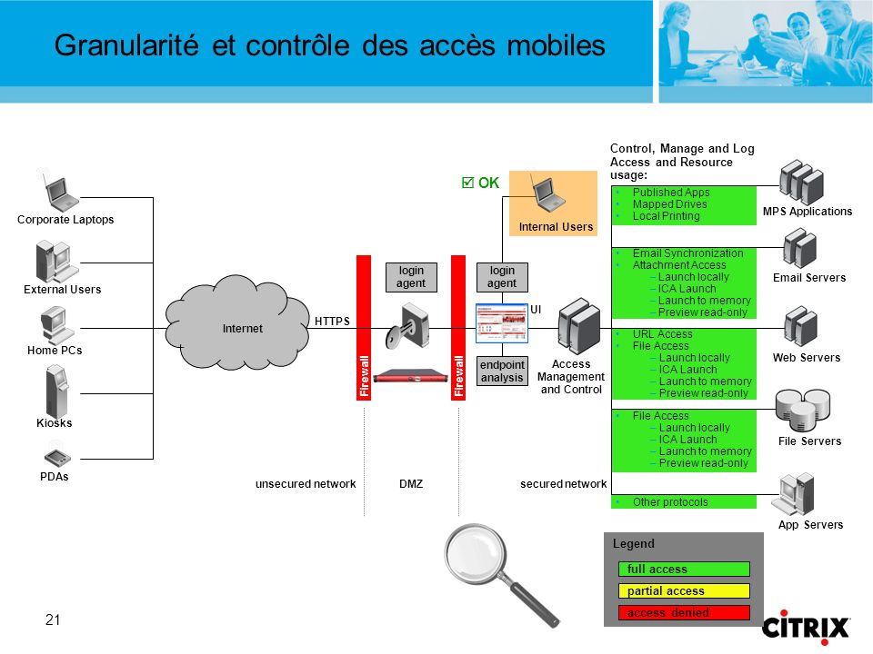 21 External Users Granularité et contrôle des accès mobiles Firewall Internet Access Management and Control unsecured networkDMZsecured network PDAs K