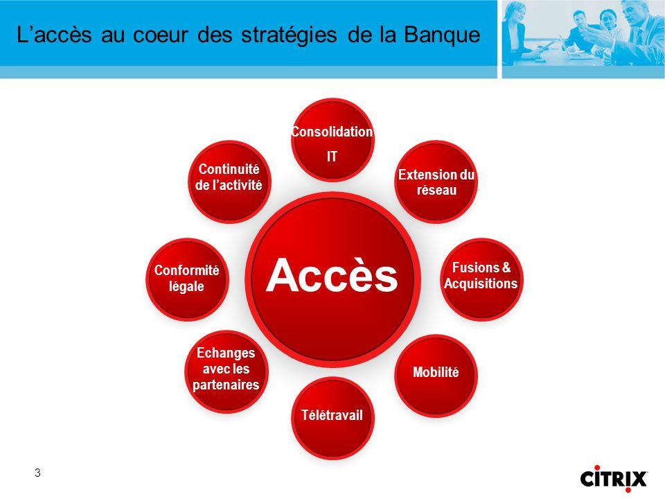 3 Laccès au coeur des stratégies de la Banque Accès Consolidation IT Extension du réseau Fusions & Acquisitions Mobilité Télétravail Echanges avec les partenaires Conformité légale Continuité de lactivité