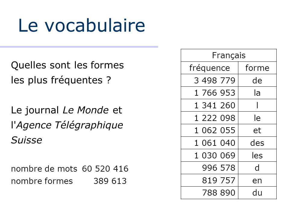 Le vocabulaire Quelles sont les formes les plus fréquentes ? Le journal Le Monde et l'Agence Télégraphique Suisse nombre de mots60 520 416 nombre form