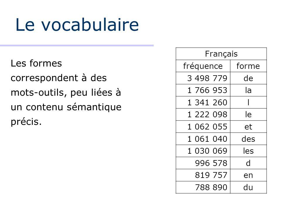 Le vocabulaire Les formes correspondent à des mots-outils, peu liées à un contenu sémantique précis. Français fréquenceforme 3 498 779de 1 766 953la 1