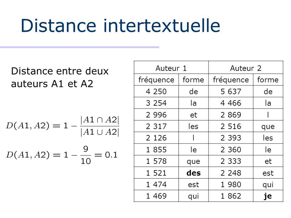 Distance intertextuelle Auteur 1Auteur 2 fréquenceformefréquenceforme 4 250de5 637de 3 254la4 466la 2 996et2 869l 2 317les2 516que 2 126l2 393les 1 85