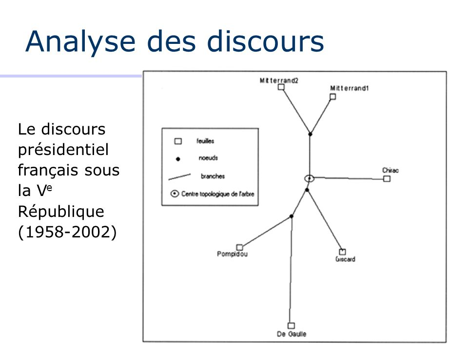 Analyse des discours Le discours présidentiel français sous la V e République (1958-2002)